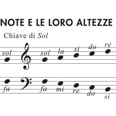Tavola Pentagrammata Poster Musicale Lavagna Riscrivibile 132x99cm